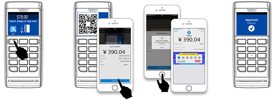 Alipay : Quest Payment Systems